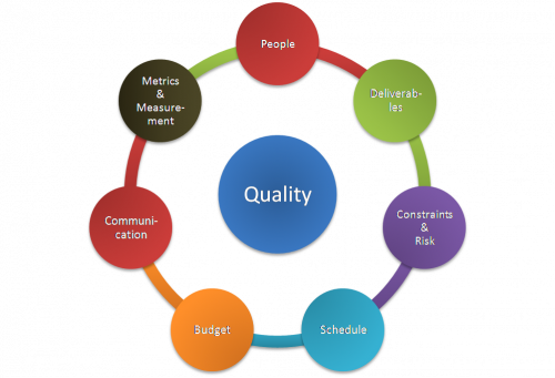 Are Your Suppliers Providing You The Quality That Meets