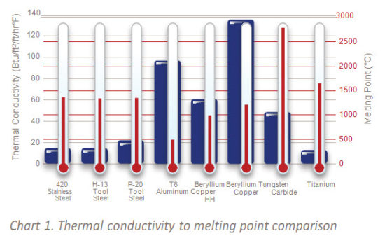 Copper Graphite Performance for EDM Electrodes