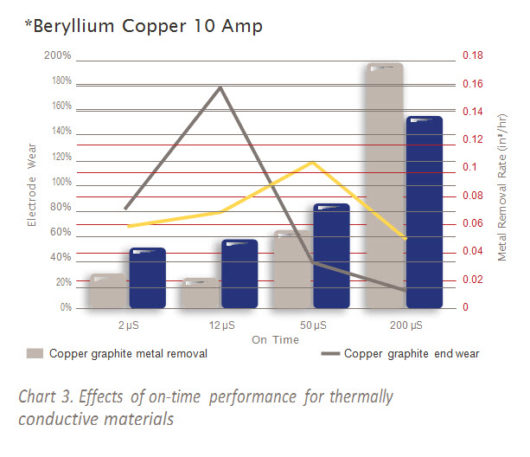 Graphite Copper performance for EDM
